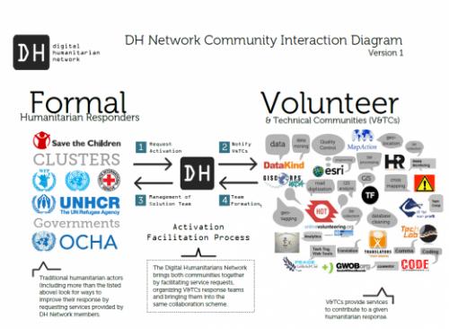 DHN logos