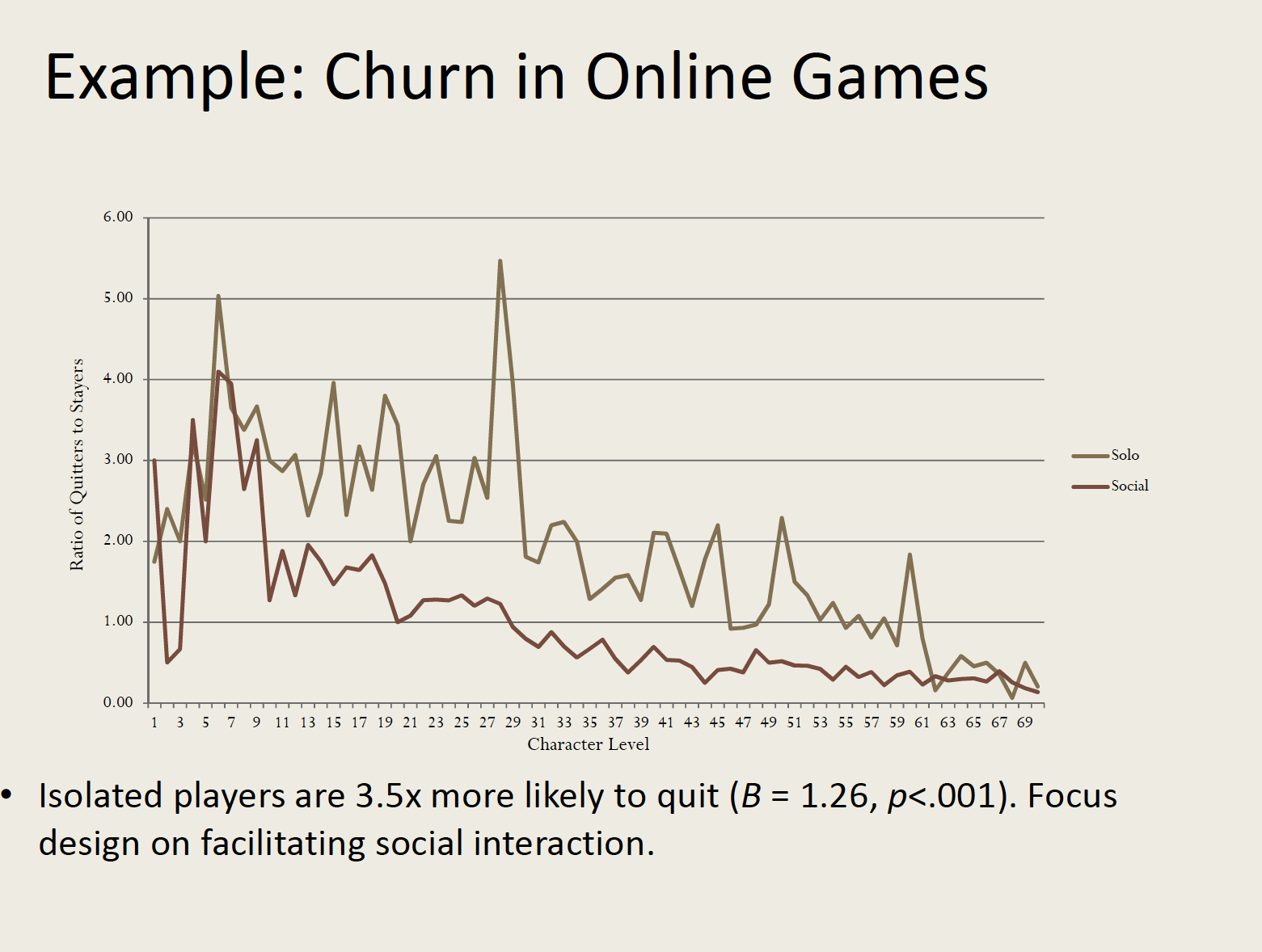 Churn in online games