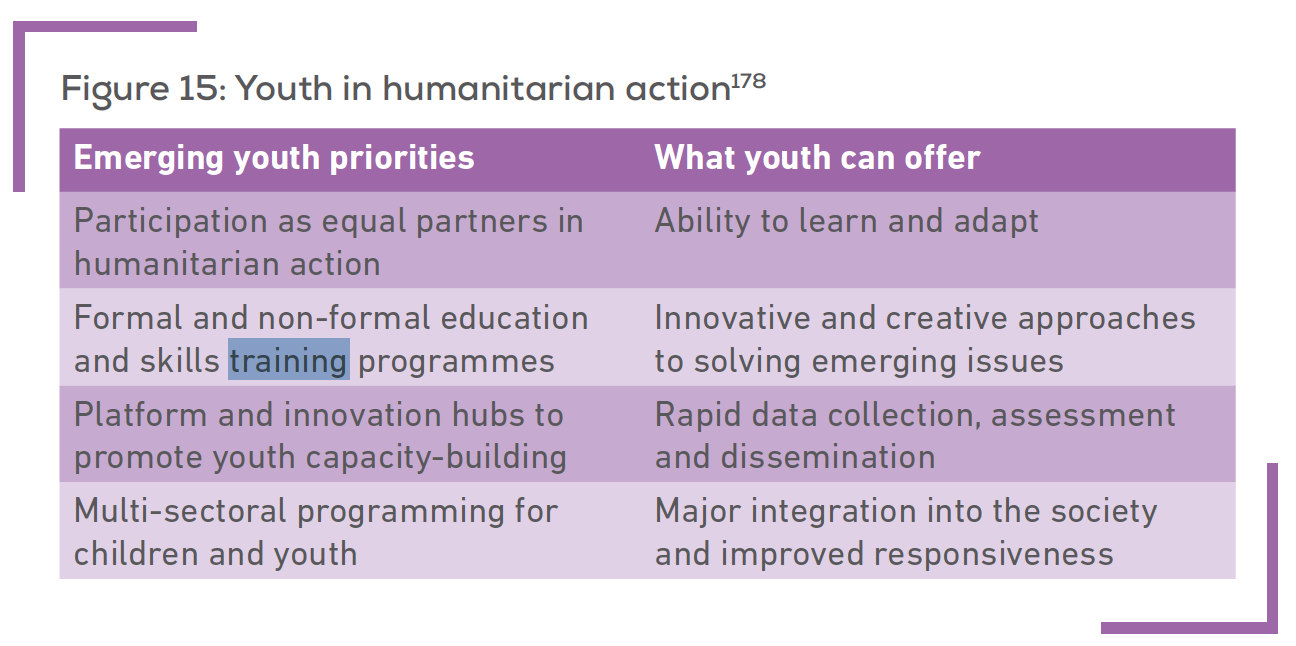 WHS Synthesis - Youth Priorities 2015