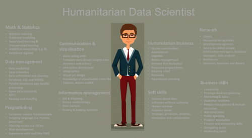 Humanitarian Data Scientist